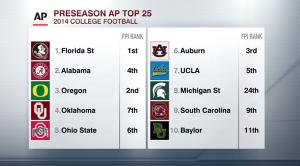 AP Preseason top 25