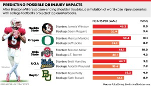 Ohio state Injury List