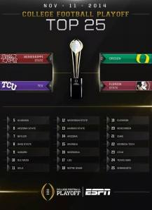 CFB Rankings Trophy Week 12