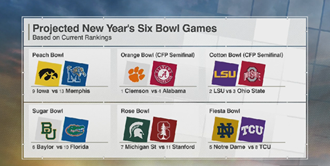 CFB Bowl Projections